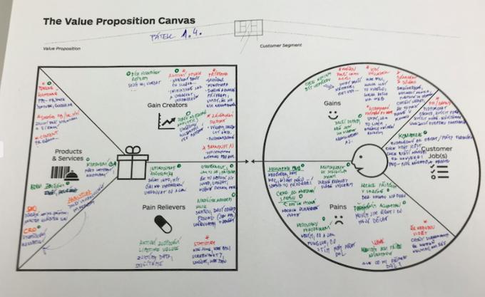 Pomocí frameworku Value Proposition Canvas jsme zmapovali potřeby, obavy a touhy našich zákazníků